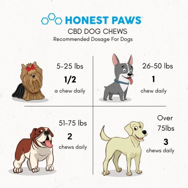 Honest Paws Dog CBD Dosing Guide