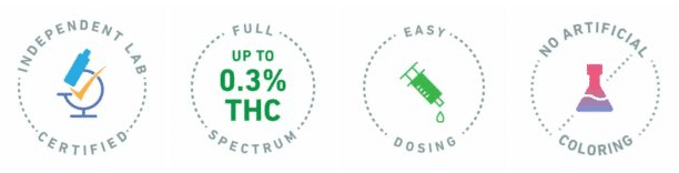 Independent Lab Certified CBD, Full Spectrum CBD, Easy Dosing CBD, and No Artificial Coloring CBD Icons
