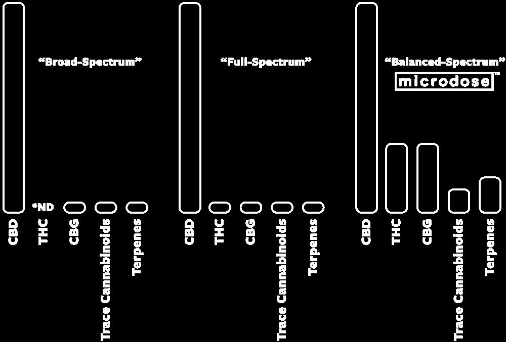 Image of 4:1:1 Microdose Oil Tincture CBD THC CBG | The Mass Apothecary